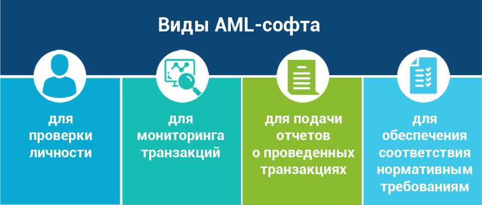 AMLBot виды AML-софта