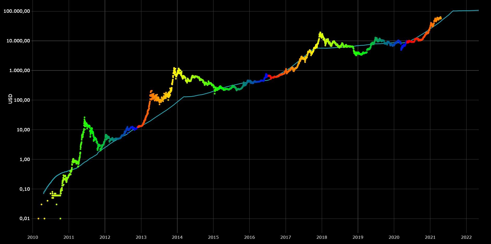 Расчётные цены Биткоина по модели S2F